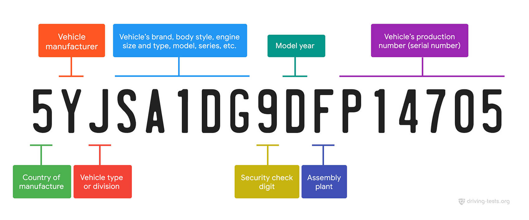 How to decode a Vehicle Identification (VIN) number